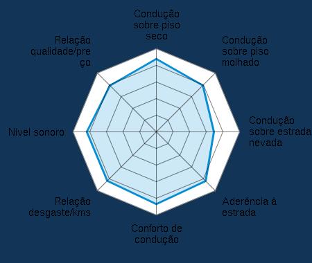 Condução sobre piso seco 4.32/5 | Condução sobre piso molhado 3.98/5 | Condução sobre estrada nevada 3.42/5 | Aderência à estrada 4.13/5 | Conforto de condução 4.29/5 | Relação desgaste/kms 4.15/5 | Nível sonoro 4.10/5 | Relação qualidade/preço 3.95/5