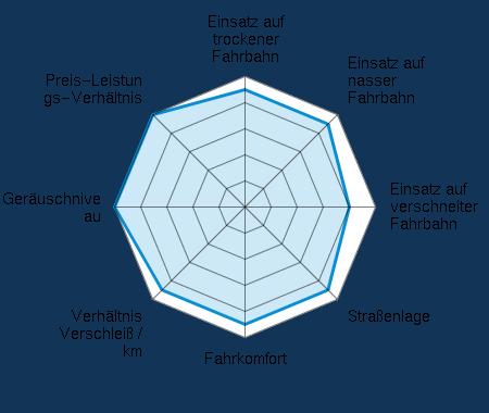 Einsatz auf trockener Fahrbahn 4.50/5 | Einsatz auf nasser Fahrbahn 4.50/5 | Einsatz auf verschneiter Fahrbahn 4.00/5 | Straßenlage 4.50/5 | Fahrkomfort 4.50/5 | Verhältnis Verschleiß / km 4.50/5 | Geräuschniveau 5.00/5 | Preis-Leistungs-Verhältnis 5.00/5