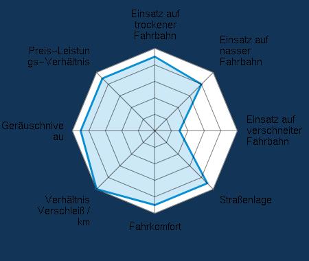 Einsatz auf trockener Fahrbahn 4.50/5 | Einsatz auf nasser Fahrbahn 4.00/5 | Einsatz auf verschneiter Fahrbahn 1.50/5 | Straßenlage 4.50/5 | Fahrkomfort 4.50/5 | Verhältnis Verschleiß / km 5.00/5 | Geräuschniveau 4.50/5 | Preis-Leistungs-Verhältnis 4.50/5