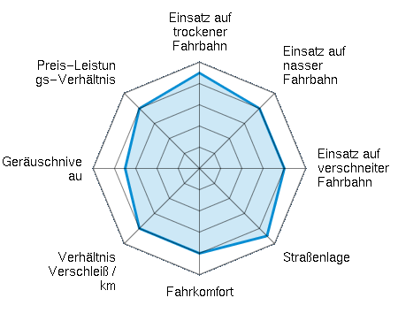Einsatz auf trockener Fahrbahn 4.50/5 | Einsatz auf nasser Fahrbahn 4.00/5 | Einsatz auf verschneiter Fahrbahn 4.00/5 | Straßenlage 4.50/5 | Fahrkomfort 4.00/5 | Verhältnis Verschleiß / km 4.00/5 | Geräuschniveau 3.50/5 | Preis-Leistungs-Verhältnis 4.00/5