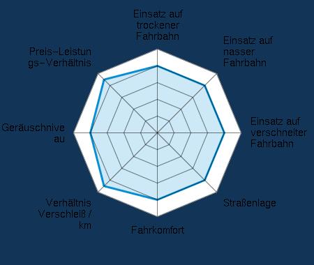 Einsatz auf trockener Fahrbahn 4.00/5 | Einsatz auf nasser Fahrbahn 4.00/5 | Einsatz auf verschneiter Fahrbahn 4.00/5 | Straßenlage 4.00/5 | Fahrkomfort 4.00/5 | Verhältnis Verschleiß / km 4.50/5 | Geräuschniveau 4.00/5 | Preis-Leistungs-Verhältnis 4.50/5
