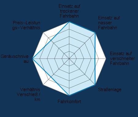 Einsatz auf trockener Fahrbahn 5.00/5 | Einsatz auf nasser Fahrbahn 5.00/5 | Einsatz auf verschneiter Fahrbahn 3.50/5 | Straßenlage 5.00/5 | Fahrkomfort 5.00/5 | Verhältnis Verschleiß / km 3.50/5 | Geräuschniveau 5.00/5 | Preis-Leistungs-Verhältnis 3.50/5