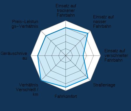 Einsatz auf trockener Fahrbahn 4.00/5 | Einsatz auf nasser Fahrbahn 4.50/5 | Einsatz auf verschneiter Fahrbahn 2.50/5 | Straßenlage 4.50/5 | Fahrkomfort 4.50/5 | Verhältnis Verschleiß / km 5.00/5 | Geräuschniveau 4.00/5 | Preis-Leistungs-Verhältnis 4.00/5