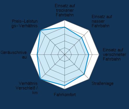Einsatz auf trockener Fahrbahn 4.00/5 | Einsatz auf nasser Fahrbahn 3.50/5 | Einsatz auf verschneiter Fahrbahn 3.50/5 | Straßenlage 4.00/5 | Fahrkomfort 4.50/5 | Verhältnis Verschleiß / km 5.00/5 | Geräuschniveau 4.00/5 | Preis-Leistungs-Verhältnis 5.00/5