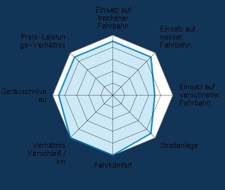 Einsatz auf trockener Fahrbahn 4.50/5 | Einsatz auf nasser Fahrbahn 4.50/5 | Einsatz auf verschneiter Fahrbahn 3.50/5 | Straßenlage 4.50/5 | Fahrkomfort 5.00/5 | Verhältnis Verschleiß / km 5.00/5 | Geräuschniveau 4.50/5 | Preis-Leistungs-Verhältnis 4.50/5