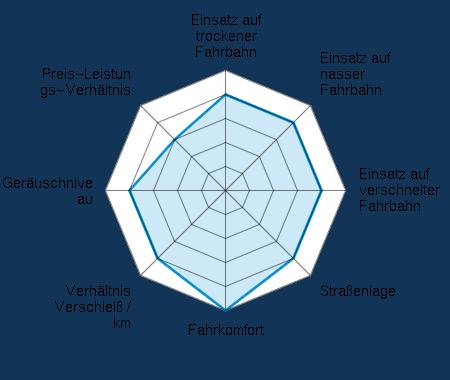 Einsatz auf trockener Fahrbahn 4.00/5 | Einsatz auf nasser Fahrbahn 4.00/5 | Einsatz auf verschneiter Fahrbahn 4.00/5 | Straßenlage 4.00/5 | Fahrkomfort 5.00/5 | Verhältnis Verschleiß / km 4.00/5 | Geräuschniveau 4.00/5 | Preis-Leistungs-Verhältnis 3.00/5