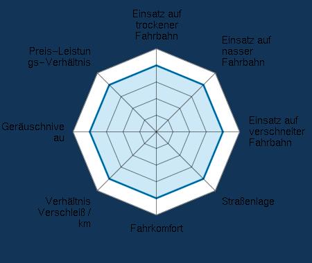 Einsatz auf trockener Fahrbahn 4.00/5 | Einsatz auf nasser Fahrbahn 4.00/5 | Einsatz auf verschneiter Fahrbahn 4.00/5 | Straßenlage 4.00/5 | Fahrkomfort 4.00/5 | Verhältnis Verschleiß / km 4.00/5 | Geräuschniveau 4.00/5 | Preis-Leistungs-Verhältnis 4.00/5