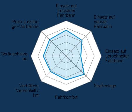Einsatz auf trockener Fahrbahn 3.68/5 | Einsatz auf nasser Fahrbahn 3.18/5 | Einsatz auf verschneiter Fahrbahn 2.08/5 | Straßenlage 3.63/5 | Fahrkomfort 3.35/5 | Verhältnis Verschleiß / km 3.11/5 | Geräuschniveau 3.25/5 | Preis-Leistungs-Verhältnis 3.32/5