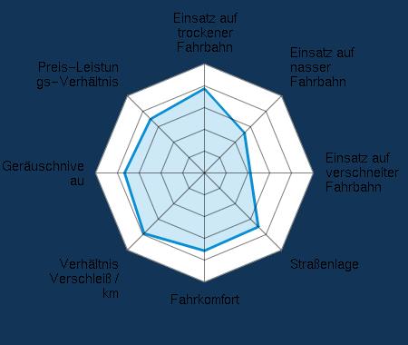Einsatz auf trockener Fahrbahn 3.83/5 | Einsatz auf nasser Fahrbahn 2.75/5 | Einsatz auf verschneiter Fahrbahn 2.13/5 | Straßenlage 3.54/5 | Fahrkomfort 3.63/5 | Verhältnis Verschleiß / km 3.92/5 | Geräuschniveau 3.67/5 | Preis-Leistungs-Verhältnis 3.54/5