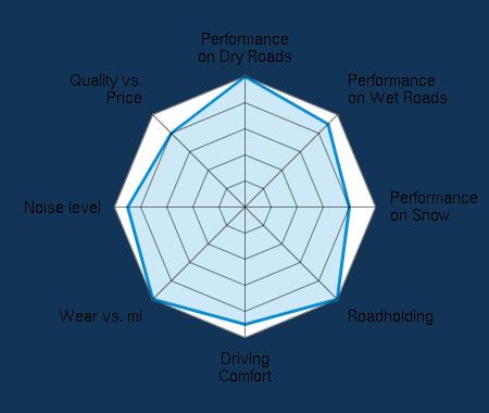 Performance on Dry Roads 5.00/5 | Performance on Wet Roads 4.50/5 | Performance on Snow 4.00/5 | Roadholding 5.00/5 | Driving Comfort 4.50/5 | Wear vs. mi 5.00/5 | Noise level 4.50/5 | Quality vs. Price 4.00/5