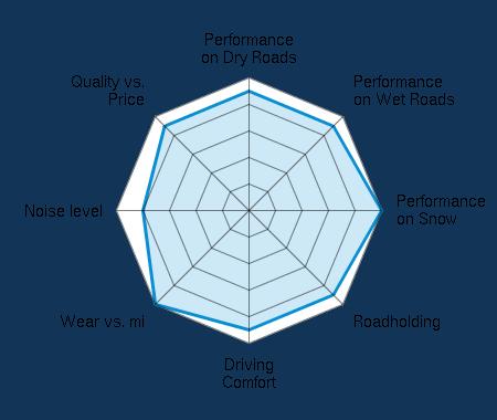 Performance on Dry Roads 4.50/5 | Performance on Wet Roads 4.50/5 | Performance on Snow 5.00/5 | Roadholding 4.50/5 | Driving Comfort 4.50/5 | Wear vs. mi 5.00/5 | Noise level 4.00/5 | Quality vs. Price 4.50/5
