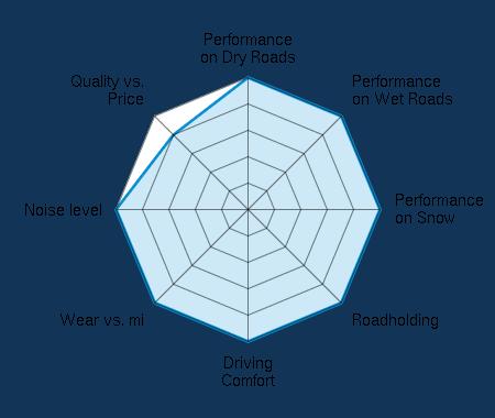Performance on Dry Roads 5.00/5 | Performance on Wet Roads 5.00/5 | Performance on Snow 5.00/5 | Roadholding 5.00/5 | Driving Comfort 5.00/5 | Wear vs. mi 5.00/5 | Noise level 5.00/5 | Quality vs. Price 4.00/5