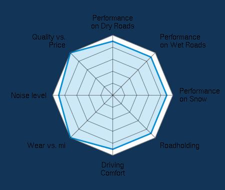 Performance on Dry Roads 4.50/5 | Performance on Wet Roads 4.50/5 | Performance on Snow 4.50/5 | Roadholding 4.50/5 | Driving Comfort 4.50/5 | Wear vs. mi 5.00/5 | Noise level 4.50/5 | Quality vs. Price 5.00/5
