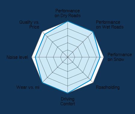 Performance on Dry Roads 5.00/5 | Performance on Wet Roads 5.00/5 | Performance on Snow 4.50/5 | Roadholding 4.50/5 | Driving Comfort 5.00/5 | Wear vs. mi 5.00/5 | Noise level 4.50/5 | Quality vs. Price 4.50/5