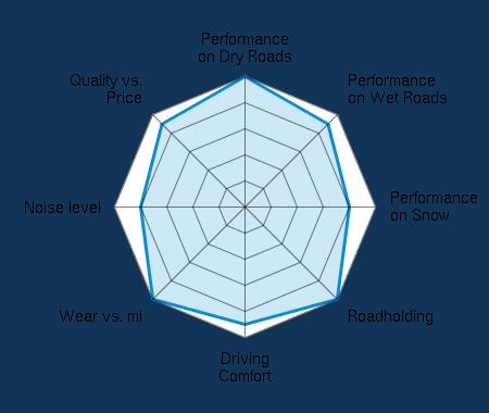 Performance on Dry Roads 5.00/5 | Performance on Wet Roads 4.50/5 | Performance on Snow 4.00/5 | Roadholding 5.00/5 | Driving Comfort 4.50/5 | Wear vs. mi 5.00/5 | Noise level 4.00/5 | Quality vs. Price 4.50/5