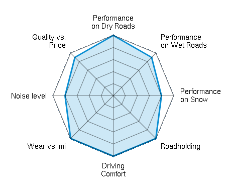 Performance on Dry Roads 5.00/5 | Performance on Wet Roads 4.50/5 | Performance on Snow 4.00/5 | Roadholding 5.00/5 | Driving Comfort 5.00/5 | Wear vs. mi 5.00/5 | Noise level 4.00/5 | Quality vs. Price 4.50/5