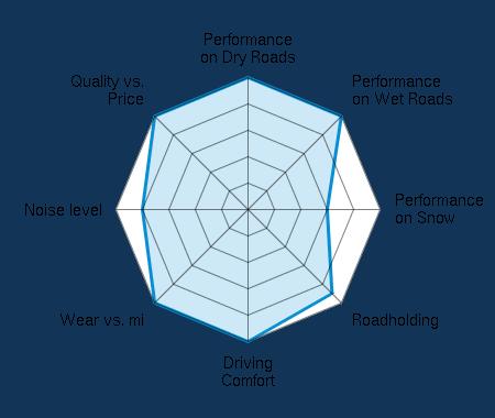 Performance on Dry Roads 5.00/5 | Performance on Wet Roads 5.00/5 | Performance on Snow 3.00/5 | Roadholding 4.50/5 | Driving Comfort 5.00/5 | Wear vs. mi 5.00/5 | Noise level 4.00/5 | Quality vs. Price 5.00/5