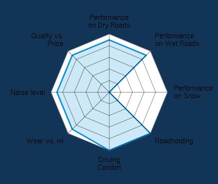 Performance on Dry Roads 4.50/5 | Performance on Wet Roads 4.50/5 | Performance on Snow 0.00/5 | Roadholding 5.00/5 | Driving Comfort 5.00/5 | Wear vs. mi 4.50/5 | Noise level 4.50/5 | Quality vs. Price 4.50/5