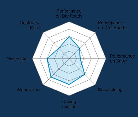 Performance on Dry Roads 3.00/5 | Performance on Wet Roads 2.00/5 | Performance on Snow 1.50/5 | Roadholding 3.00/5 | Driving Comfort 3.50/5 | Wear vs. mi 3.50/5 | Noise level 3.00/5 | Quality vs. Price 2.00/5