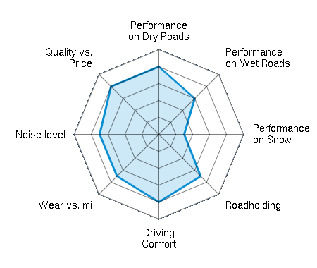Performance on Dry Roads 4.00/5 | Performance on Wet Roads 3.00/5 | Performance on Snow 1.50/5 | Roadholding 3.50/5 | Driving Comfort 4.00/5 | Wear vs. mi 3.50/5 | Noise level 3.50/5 | Quality vs. Price 4.00/5