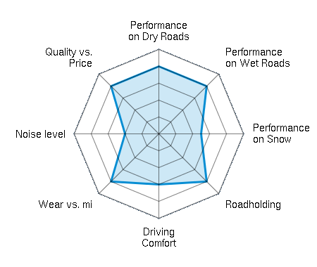 Performance on Dry Roads 4.00/5 | Performance on Wet Roads 4.00/5 | Performance on Snow 2.50/5 | Roadholding 4.00/5 | Driving Comfort 3.00/5 | Wear vs. mi 4.00/5 | Noise level 2.00/5 | Quality vs. Price 4.00/5