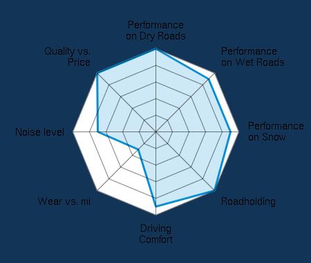 Performance on Dry Roads 5.00/5 | Performance on Wet Roads 4.50/5 | Performance on Snow 4.50/5 | Roadholding 5.00/5 | Driving Comfort 4.50/5 | Wear vs. mi 1.50/5 | Noise level 3.50/5 | Quality vs. Price 5.00/5