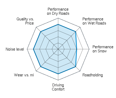 Performance on Dry Roads 4.00/5 | Performance on Wet Roads 4.00/5 | Performance on Snow 3.00/5 | Roadholding 4.00/5 | Driving Comfort 4.00/5 | Wear vs. mi 4.00/5 | Noise level 4.00/5 | Quality vs. Price 4.00/5