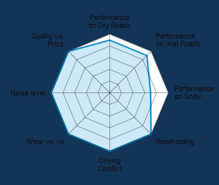 Performance on Dry Roads 4.50/5 | Performance on Wet Roads 4.50/5 | Performance on Snow 3.50/5 | Roadholding 5.00/5 | Driving Comfort 5.00/5 | Wear vs. mi 5.00/5 | Noise level 5.00/5 | Quality vs. Price 5.00/5