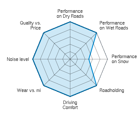 Performance on Dry Roads 5.00/5 | Performance on Wet Roads 5.00/5 | Performance on Snow 2.50/5 | Roadholding 5.00/5 | Driving Comfort 5.00/5 | Wear vs. mi 5.00/5 | Noise level 5.00/5 | Quality vs. Price 5.00/5