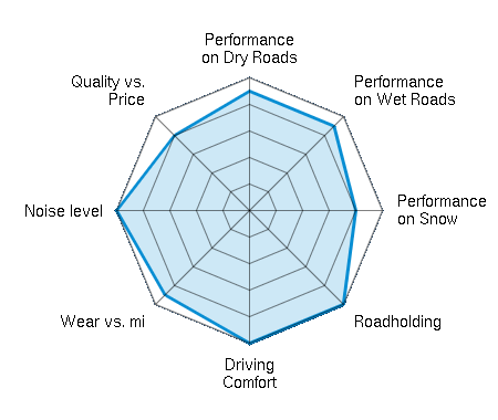 Performance on Dry Roads 4.50/5 | Performance on Wet Roads 4.50/5 | Performance on Snow 4.00/5 | Roadholding 5.00/5 | Driving Comfort 5.00/5 | Wear vs. mi 4.50/5 | Noise level 5.00/5 | Quality vs. Price 4.00/5