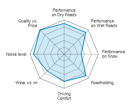 Performance on Dry Roads 4.50/5 | Performance on Wet Roads 4.50/5 | Performance on Snow 2.50/5 | Roadholding 4.50/5 | Driving Comfort 4.00/5 | Wear vs. mi 3.50/5 | Noise level 4.50/5 | Quality vs. Price 5.00/5