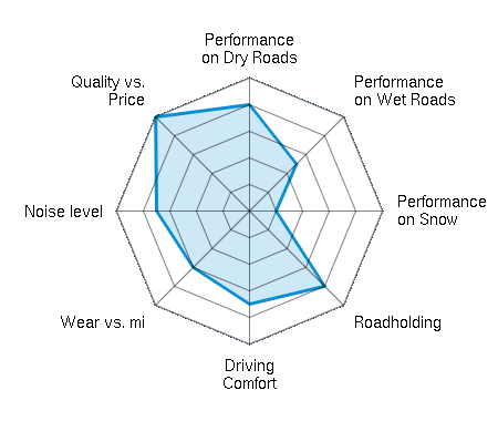 Performance on Dry Roads 4.00/5 | Performance on Wet Roads 2.50/5 | Performance on Snow 1.00/5 | Roadholding 4.00/5 | Driving Comfort 3.50/5 | Wear vs. mi 3.00/5 | Noise level 3.50/5 | Quality vs. Price 5.00/5
