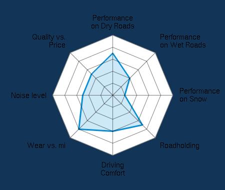 Performance on Dry Roads 3.50/5 | Performance on Wet Roads 2.00/5 | Performance on Snow 1.00/5 | Roadholding 3.50/5 | Driving Comfort 3.00/5 | Wear vs. mi 4.00/5 | Noise level 2.50/5 | Quality vs. Price 2.50/5