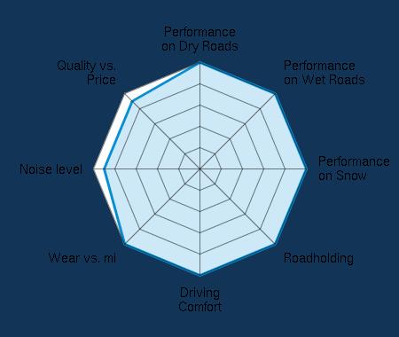 Performance on Dry Roads 5.00/5 | Performance on Wet Roads 5.00/5 | Performance on Snow 5.00/5 | Roadholding 5.00/5 | Driving Comfort 5.00/5 | Wear vs. mi 5.00/5 | Noise level 4.50/5 | Quality vs. Price 4.50/5