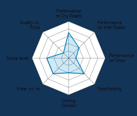 Performance on Dry Roads 3.50/5 | Performance on Wet Roads 2.00/5 | Performance on Snow 1.00/5 | Roadholding 3.00/5 | Driving Comfort 2.00/5 | Wear vs. mi 3.00/5 | Noise level 3.00/5 | Quality vs. Price 1.00/5