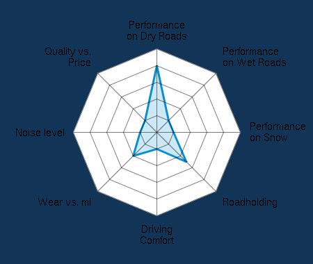 Performance on Dry Roads 4.00/5 | Performance on Wet Roads 1.00/5 | Performance on Snow 1.00/5 | Roadholding 2.50/5 | Driving Comfort 1.00/5 | Wear vs. mi 2.00/5 | Noise level 1.00/5 | Quality vs. Price 1.00/5