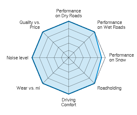 Performance on Dry Roads 5.00/5 | Performance on Wet Roads 5.00/5 | Performance on Snow 4.50/5 | Roadholding 5.00/5 | Driving Comfort 5.00/5 | Wear vs. mi 5.00/5 | Noise level 5.00/5 | Quality vs. Price 5.00/5