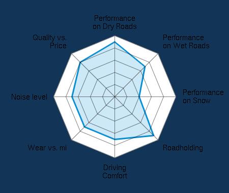 Performance on Dry Roads 4.50/5 | Performance on Wet Roads 3.50/5 | Performance on Snow 2.00/5 | Roadholding 4.50/5 | Driving Comfort 3.50/5 | Wear vs. mi 3.50/5 | Noise level 3.50/5 | Quality vs. Price 4.00/5