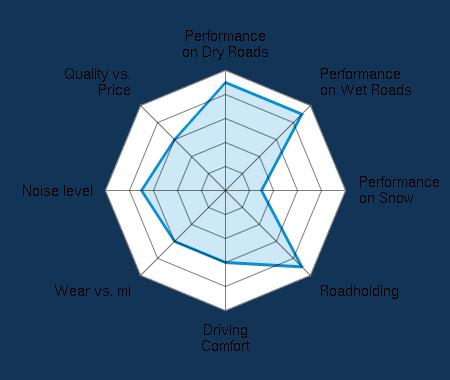 Performance on Dry Roads 4.50/5 | Performance on Wet Roads 4.50/5 | Performance on Snow 1.50/5 | Roadholding 4.50/5 | Driving Comfort 3.00/5 | Wear vs. mi 3.00/5 | Noise level 3.50/5 | Quality vs. Price 3.00/5