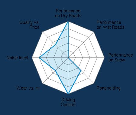 Performance on Dry Roads 5.00/5 | Performance on Wet Roads 0.00/5 | Performance on Snow 0.00/5 | Roadholding 2.50/5 | Driving Comfort 5.00/5 | Wear vs. mi 2.50/5 | Noise level 4.00/5 | Quality vs. Price 2.50/5
