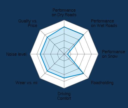 Performance on Dry Roads 4.00/5 | Performance on Wet Roads 4.00/5 | Performance on Snow 0.50/5 | Roadholding 4.00/5 | Driving Comfort 3.50/5 | Wear vs. mi 3.50/5 | Noise level 3.50/5 | Quality vs. Price 3.50/5