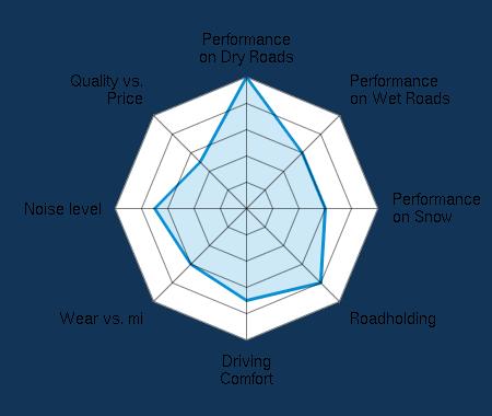 Performance on Dry Roads 5.00/5 | Performance on Wet Roads 3.00/5 | Performance on Snow 3.00/5 | Roadholding 4.00/5 | Driving Comfort 3.50/5 | Wear vs. mi 3.00/5 | Noise level 3.50/5 | Quality vs. Price 2.50/5