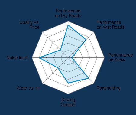 Performance on Dry Roads 4.50/5 | Performance on Wet Roads 3.50/5 | Performance on Snow 0.50/5 | Roadholding 4.00/5 | Driving Comfort 3.50/5 | Wear vs. mi 2.00/5 | Noise level 4.00/5 | Quality vs. Price 1.50/5