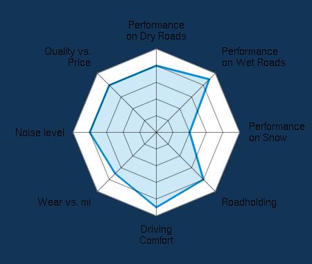 Performance on Dry Roads 4.00/5 | Performance on Wet Roads 4.50/5 | Performance on Snow 2.00/5 | Roadholding 4.00/5 | Driving Comfort 4.50/5 | Wear vs. mi 3.50/5 | Noise level 4.00/5 | Quality vs. Price 4.00/5