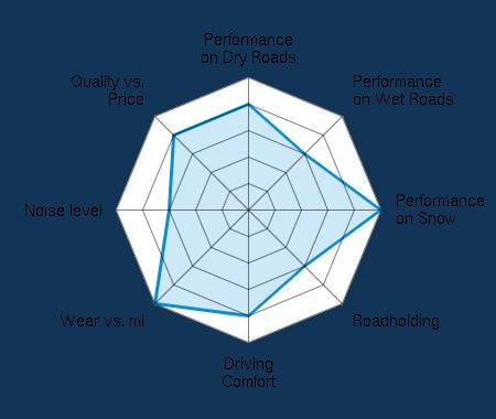 Performance on Dry Roads 4.00/5 | Performance on Wet Roads 3.00/5 | Performance on Snow 5.00/5 | Roadholding 3.00/5 | Driving Comfort 4.00/5 | Wear vs. mi 5.00/5 | Noise level 3.00/5 | Quality vs. Price 4.00/5