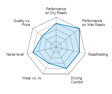 Performance on Dry Roads 4.00/5 | Performance on Wet Roads 5.00/5 | Roadholding 4.00/5 | Driving Comfort 4.00/5 | Wear vs. mi 3.00/5 | Noise level 4.00/5 | Quality vs. Price 3.00/5