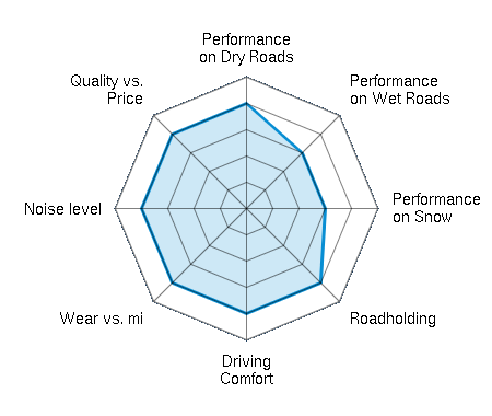 Performance on Dry Roads 4.00/5 | Performance on Wet Roads 3.00/5 | Performance on Snow 3.00/5 | Roadholding 4.00/5 | Driving Comfort 4.00/5 | Wear vs. mi 4.00/5 | Noise level 4.00/5 | Quality vs. Price 4.00/5