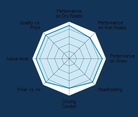 Performance on Dry Roads 4.50/5 | Performance on Wet Roads 4.00/5 | Performance on Snow 4.50/5 | Roadholding 4.50/5 | Driving Comfort 4.00/5 | Wear vs. mi 4.50/5 | Noise level 4.50/5 | Quality vs. Price 4.50/5