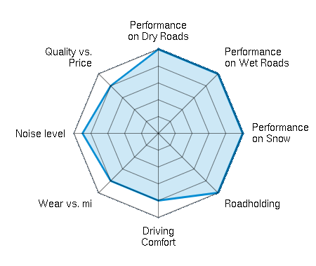 Performance on Dry Roads 5.00/5   Performance on Wet Roads 5.00/5   Performance on Snow 5.00/5   Roadholding 5.00/5   Driving Comfort 4.00/5   Wear vs. mi 4.00/5   Noise level 4.50/5   Quality vs. Price 4.00/5