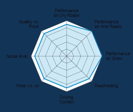 Performance on Dry Roads 4.50/5   Performance on Wet Roads 5.00/5   Performance on Snow 5.00/5   Roadholding 4.50/5   Driving Comfort 4.50/5   Wear vs. mi 4.50/5   Noise level 4.50/5   Quality vs. Price 4.50/5